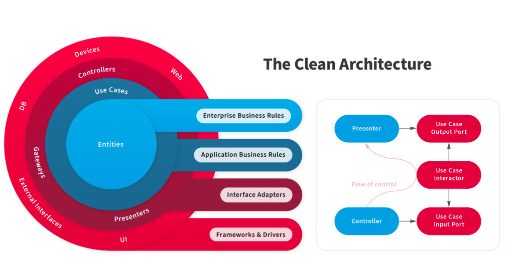 Pick the Mobile Application Architecture that Makes Sense