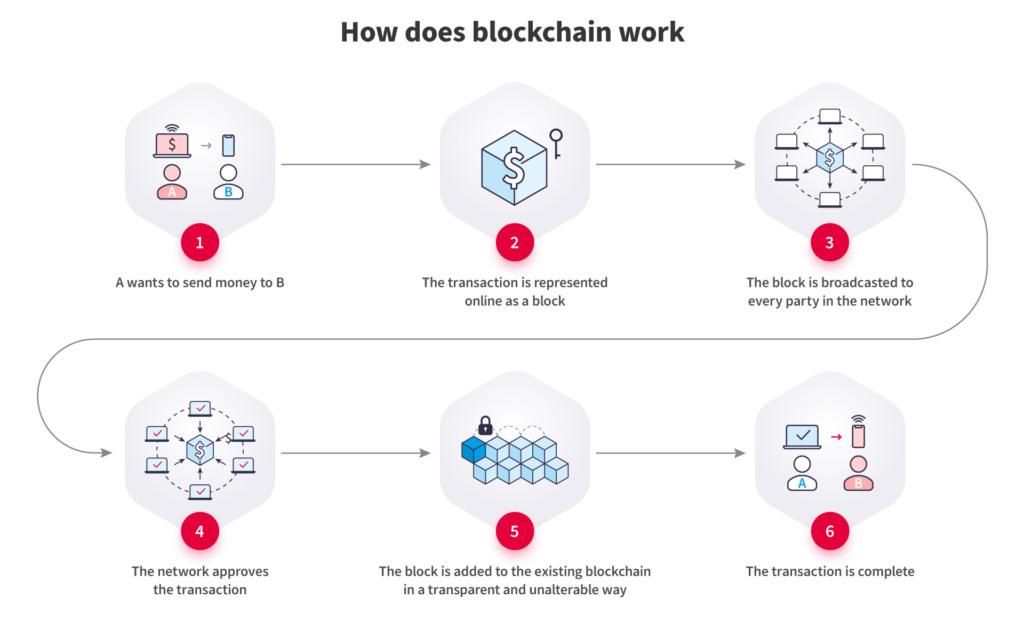 Blockchain Fintech Apps - Ways to Get More Benefits