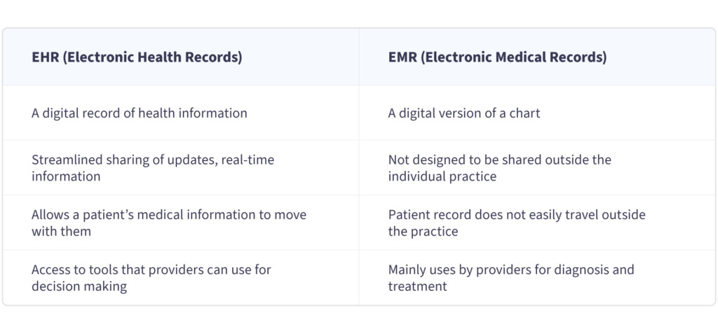 EHR systems VS EMR systems — NIX expertise