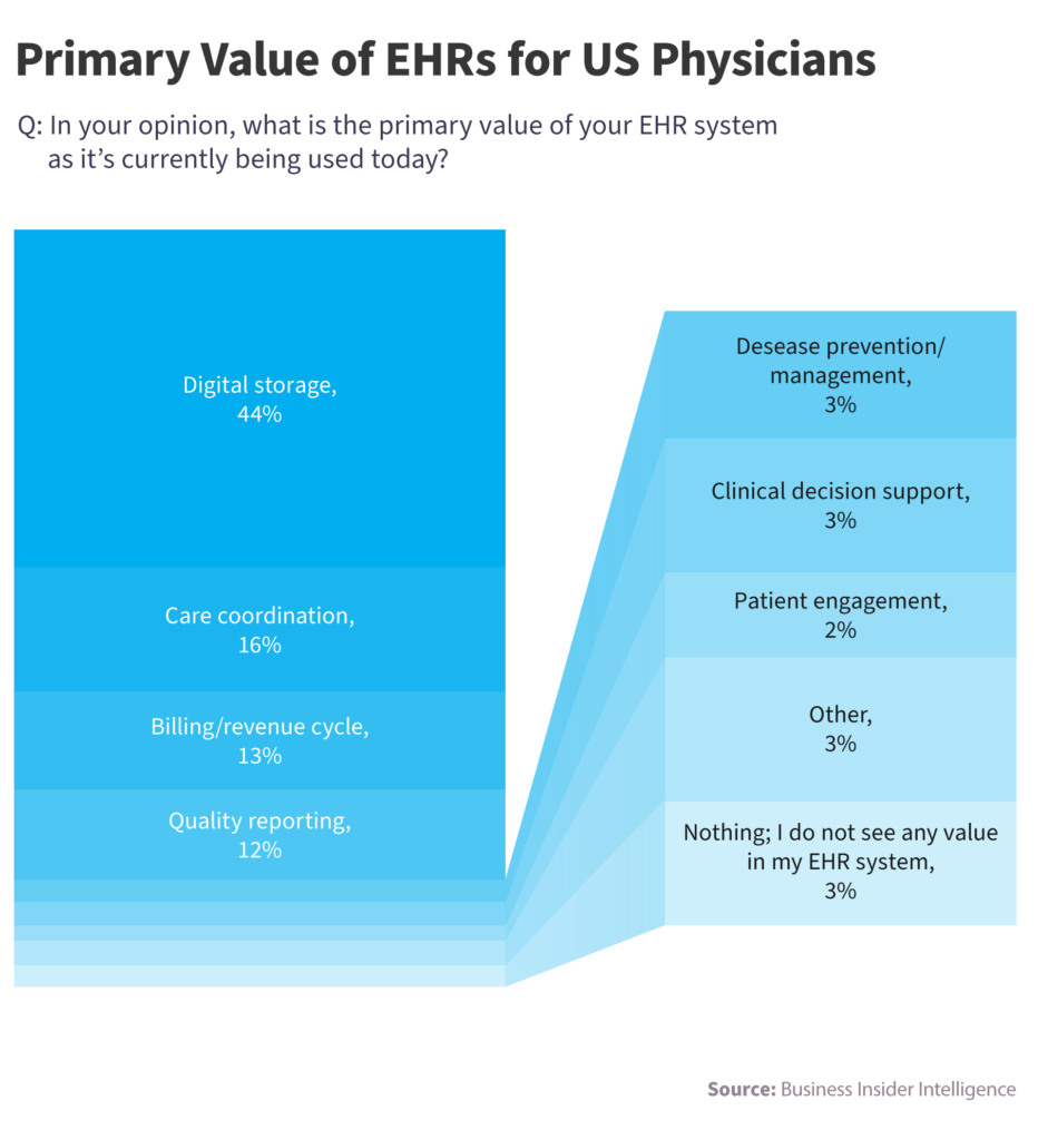 EHR primary value for US Physicsans