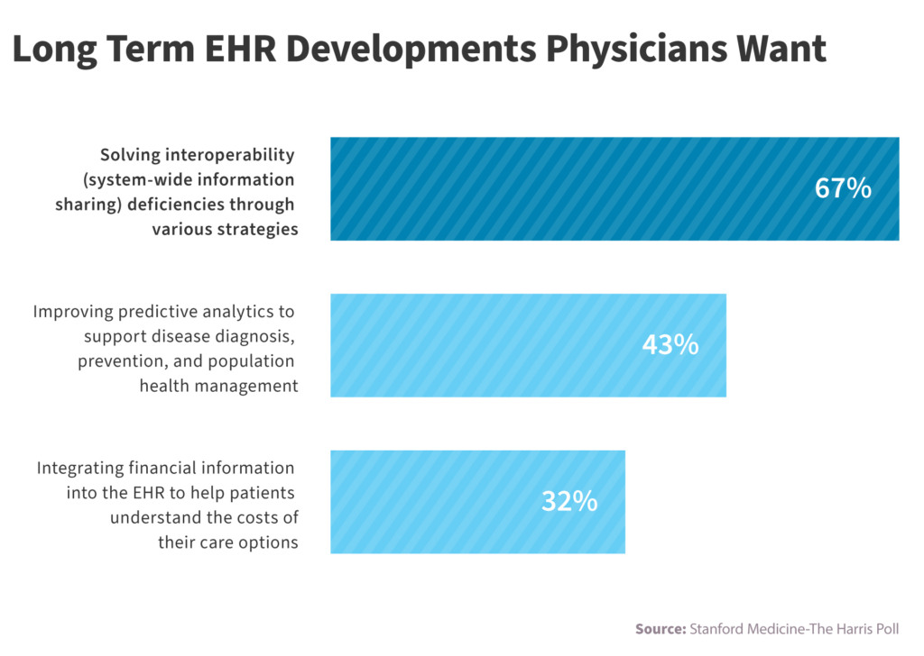 Interoperability electronic health records implementing — NIX