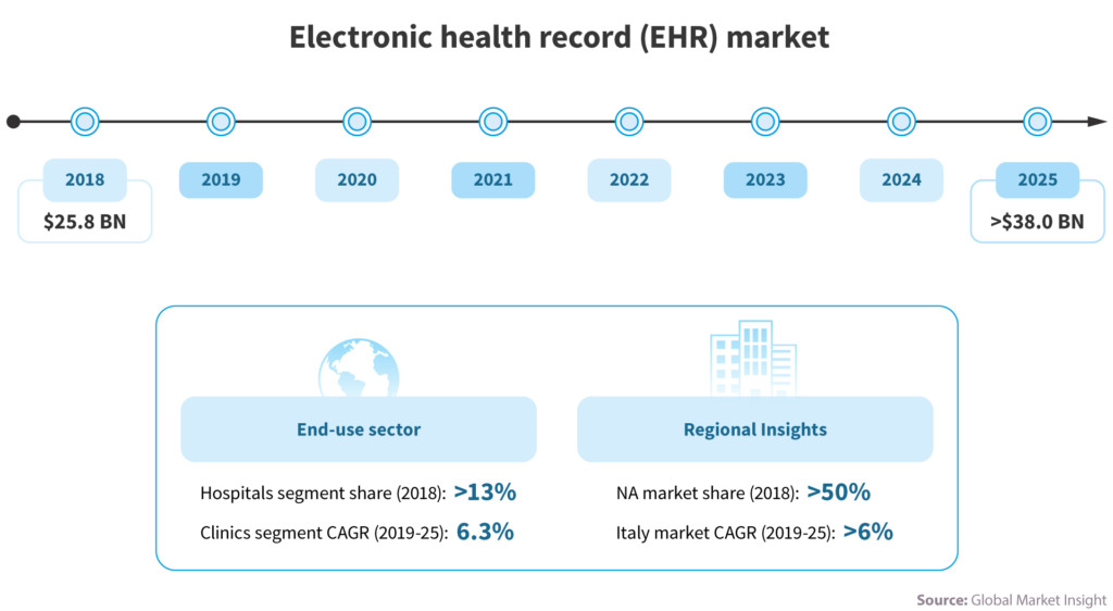 Future of EHR systems — NIX expertise