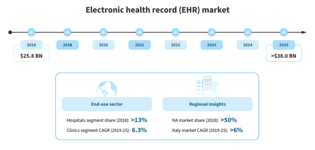 Electronic Health Records — more about quality and why it is about future