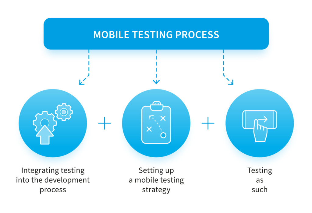 Mobile app stages of new product development process from idea to app release and support.