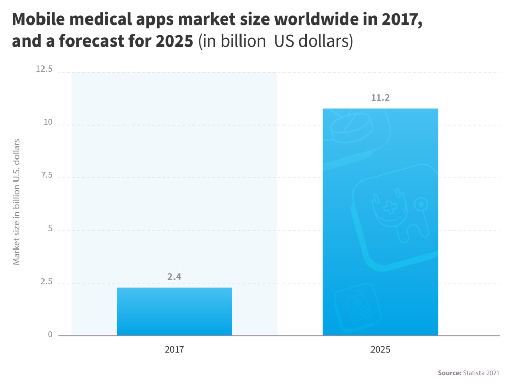 How to do Healthcare Mobile App Development the right way