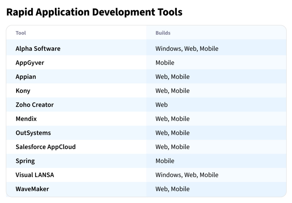 What is the rapid application development model and why should you use it?