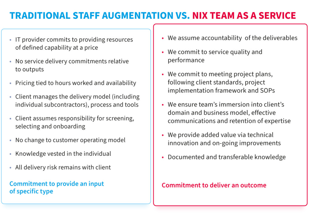 IT Staff Augmentation and Managed Services allow a company to extend the in-house team with new engineers.