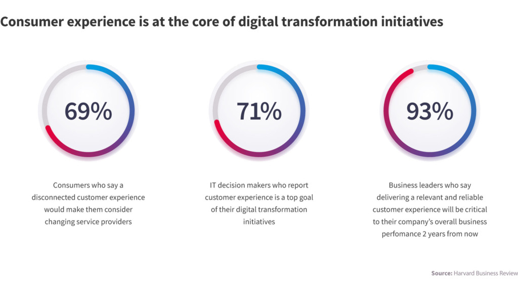 NIX provides digital transformation consulting and services