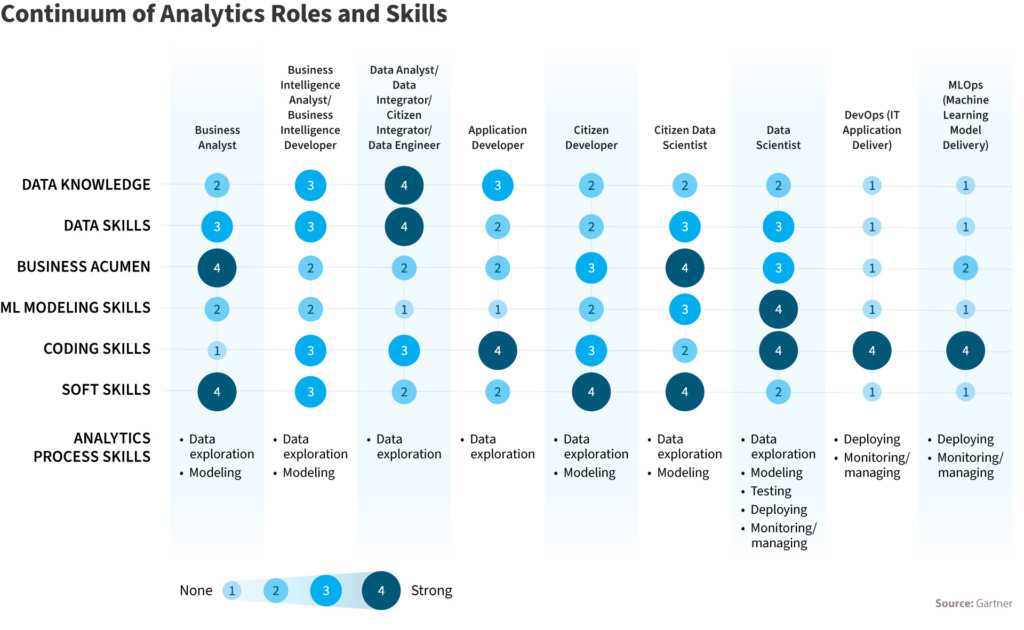 What you need to know about data science team roles