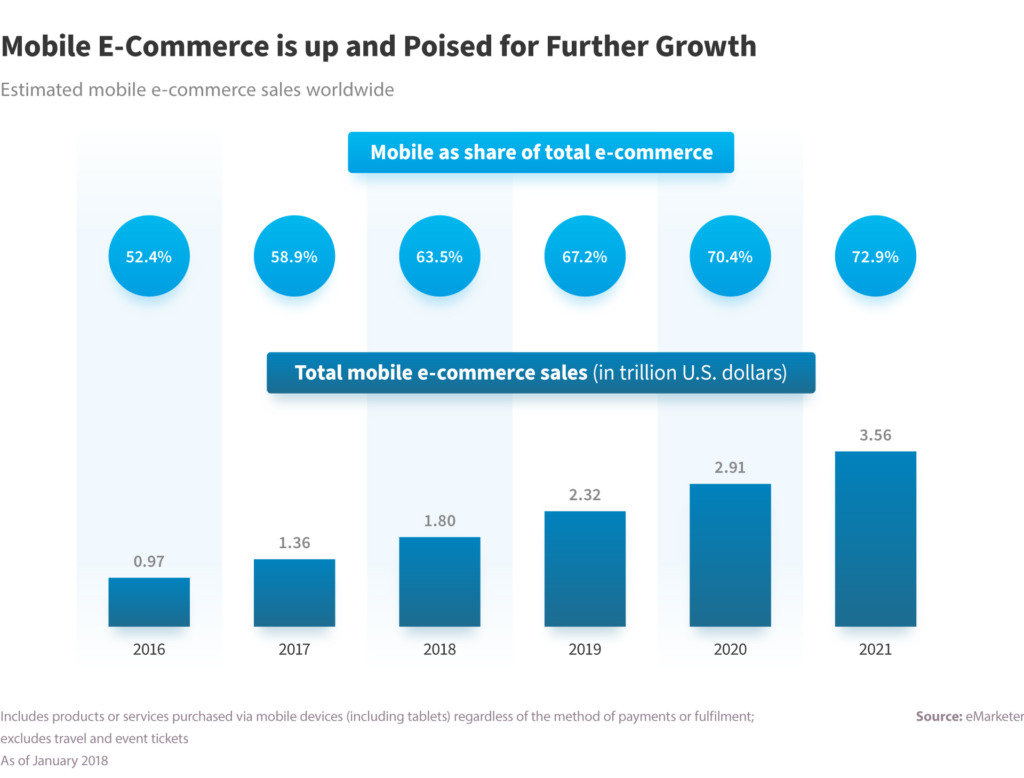 mobile as share of total e-commerce