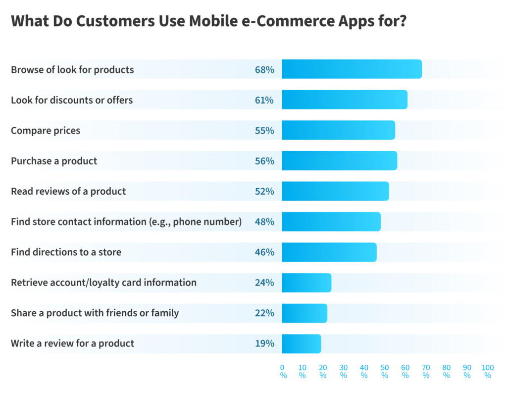 uses of e-commerce apps