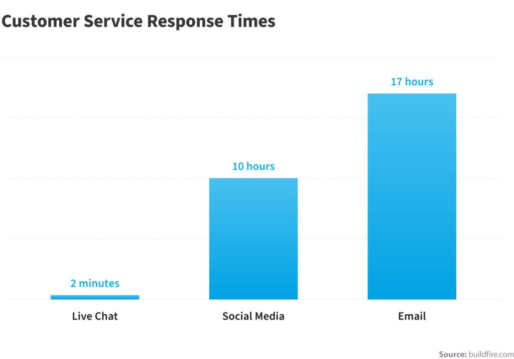 customer response time