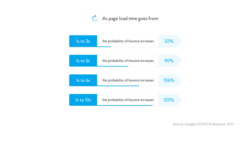 The need of loading speed in mobile app design