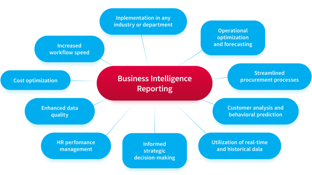 Business intelligence for sales and marketing