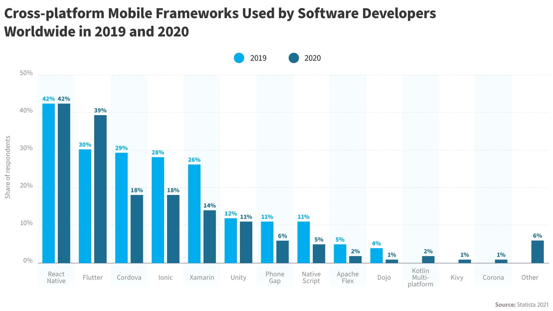 Cross-Platform Development Market shares