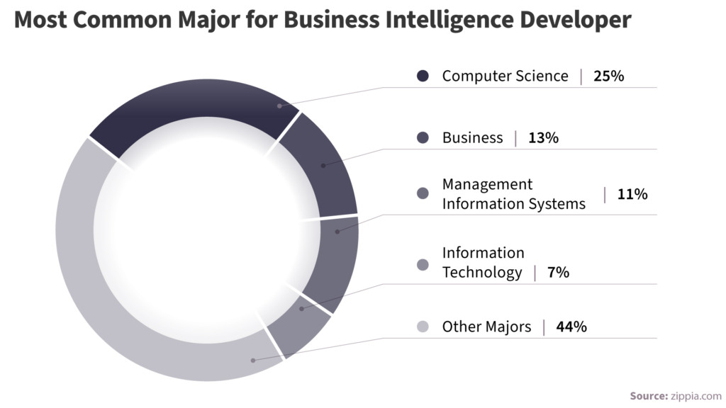 What are the BI developer skills needed for a career in BI