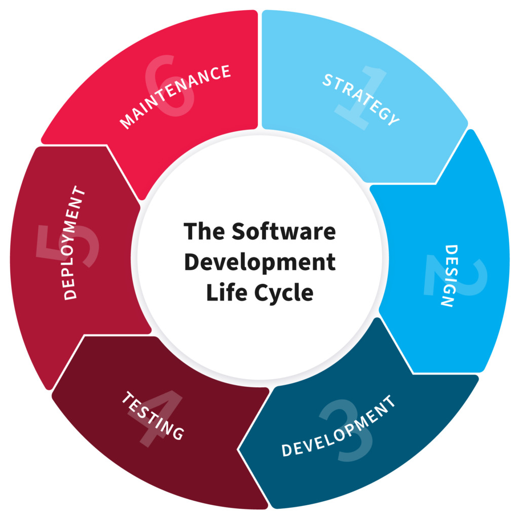 SDLC methodologies for ensuring effective product development