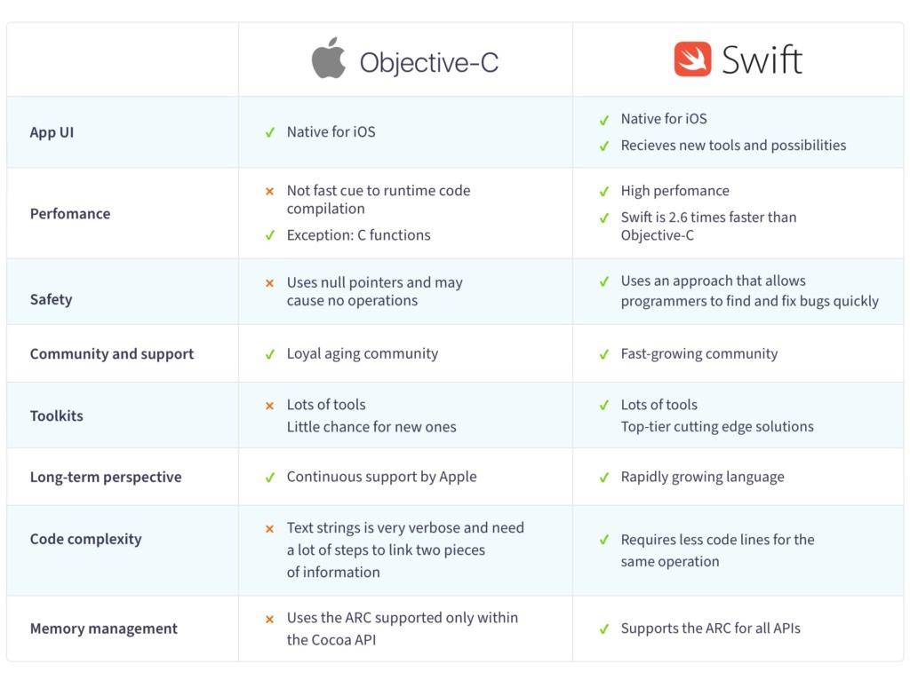 Objective-C vs Swift comparison table content