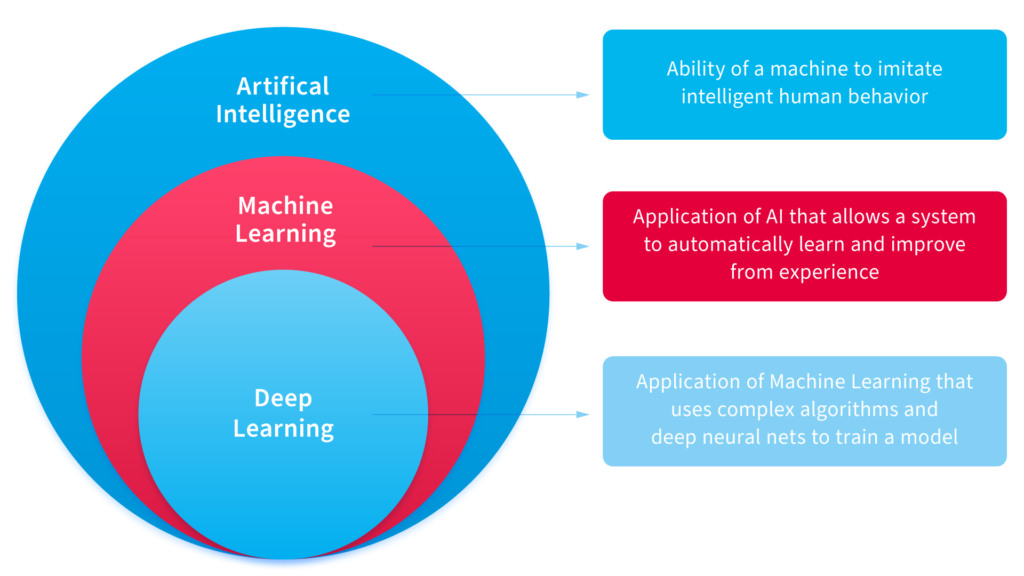 Machine Learning vs Neural Networks and their commercial use