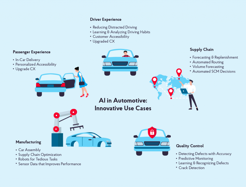 How AI in Automotive Is Paving the Way for Autonomous Cars