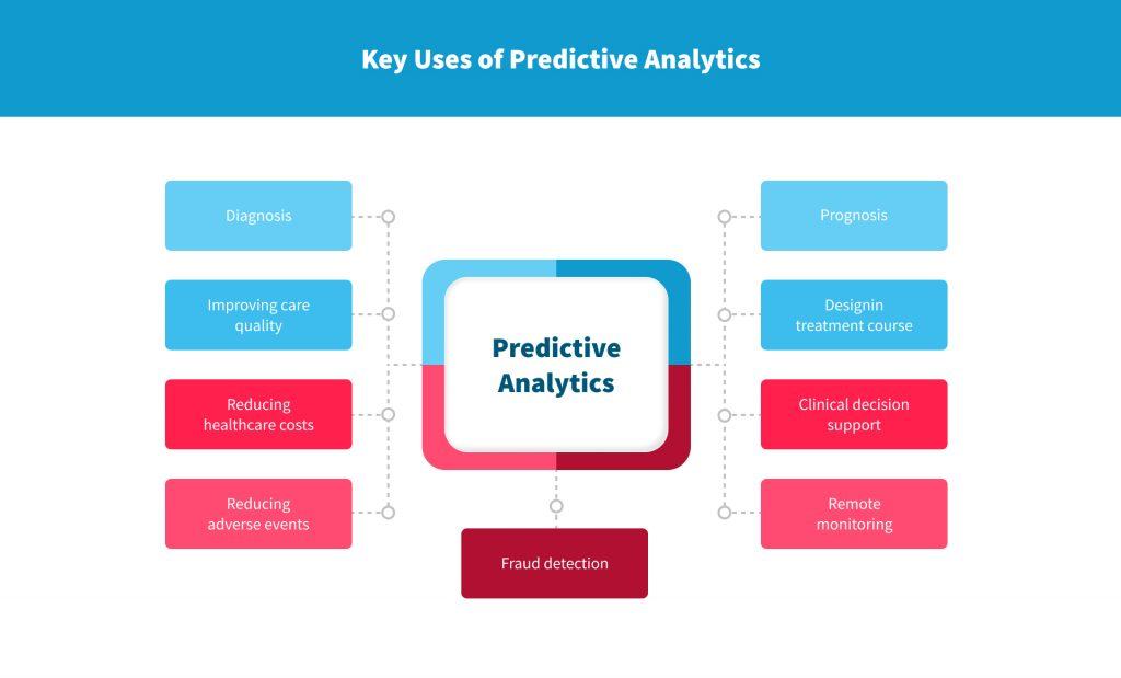 predictive analytics in healthcare real examples