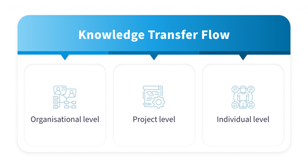 How to Complete Knowledge Transfer Successfully