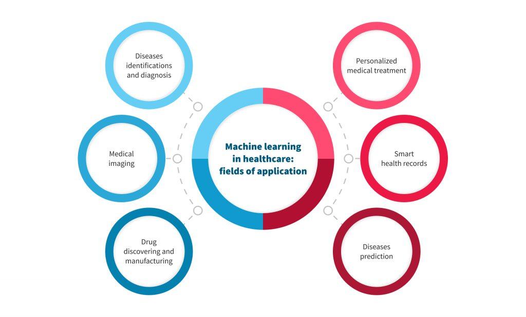 12 Predictive Analytics in Healthcare Use Cases