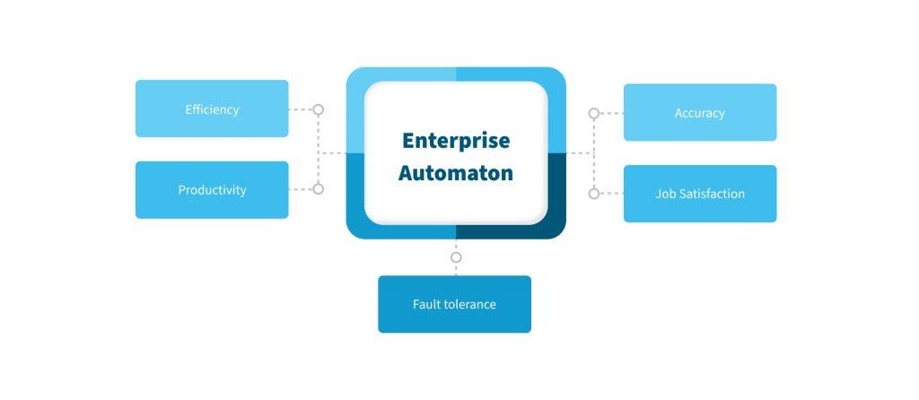 Enterprise automation solutions