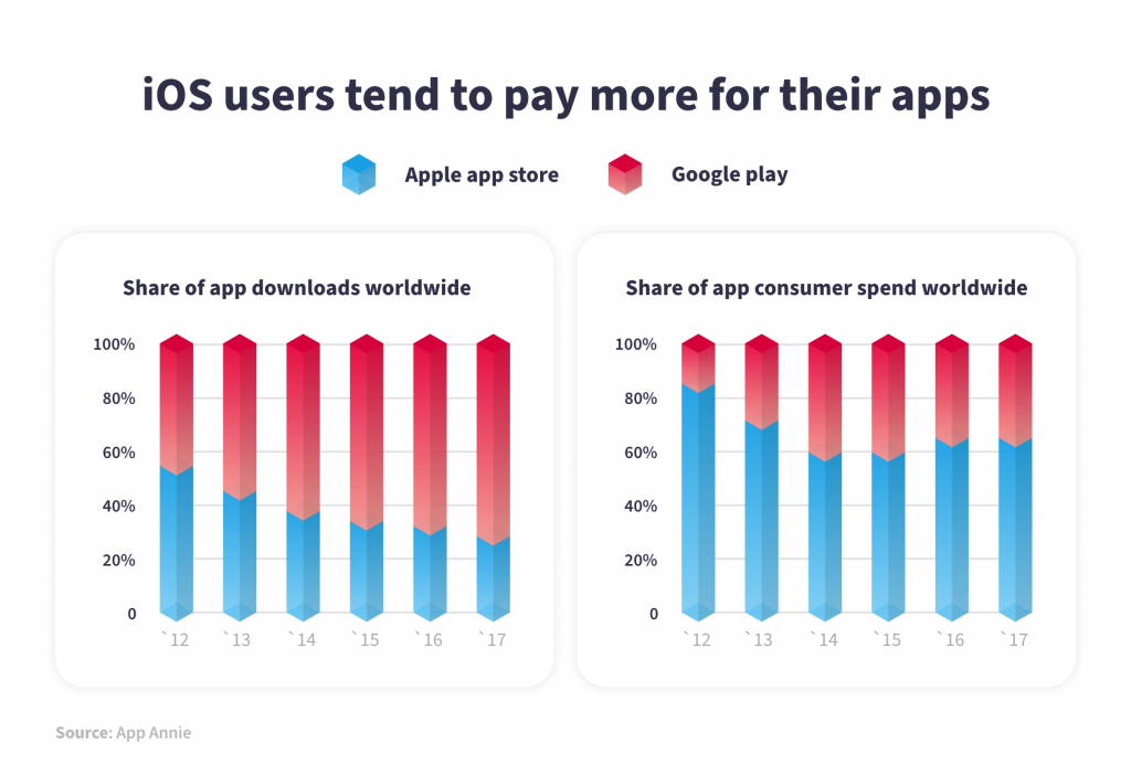 Android vs iPhone users: How do they differentiate?