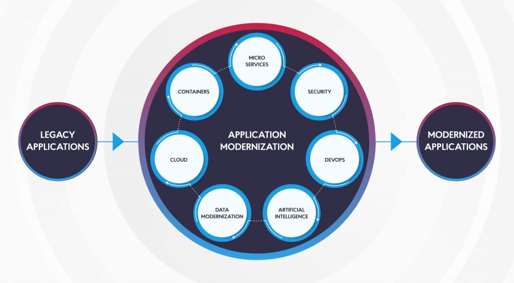 Legacy Application Modernization journey