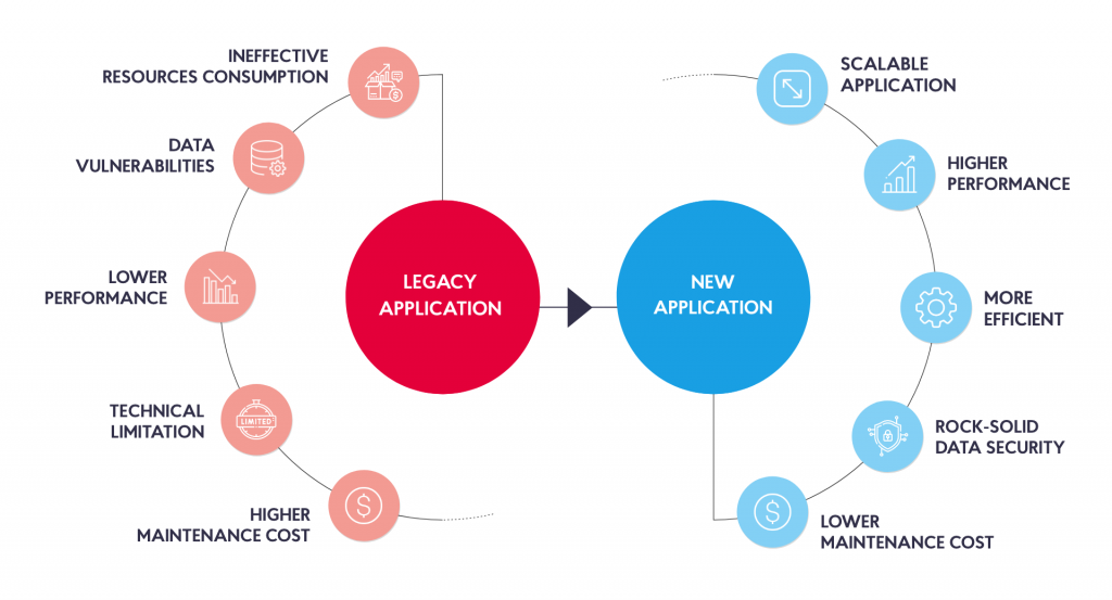 Legacy application transformation: benefits