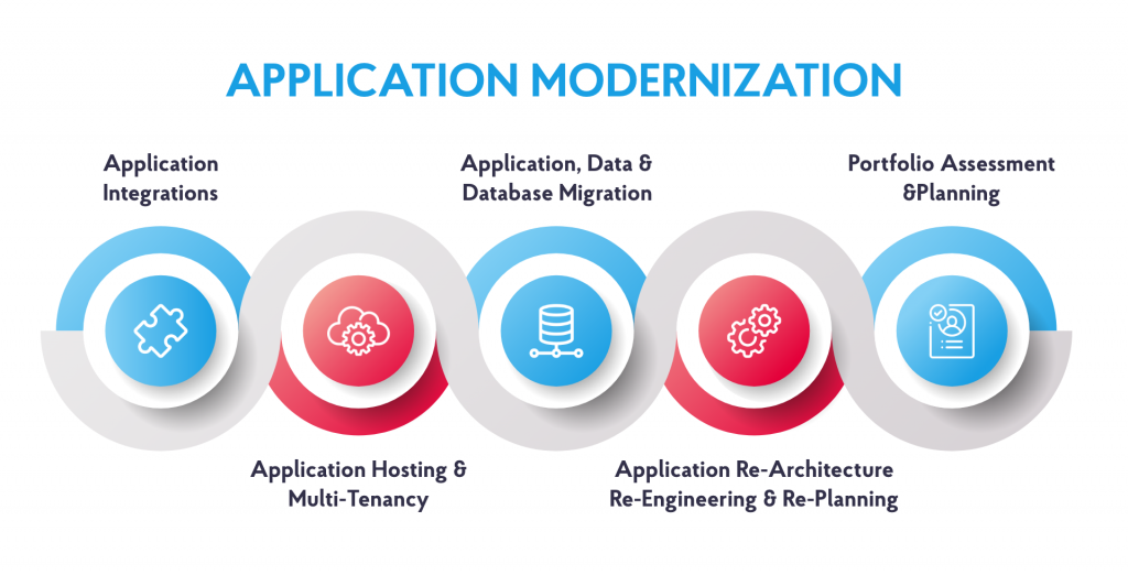 Step-by-step guide to modernizing legacy app